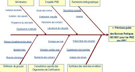 réaliser un diagramme d ishikawa sur word pr 233 mices du guide des bonnes pratiques iso 9001 pour les