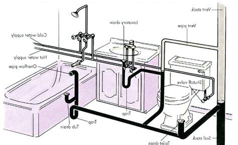 kitchen sink plumbing in diagram diagram plumbing in dimensions diagram