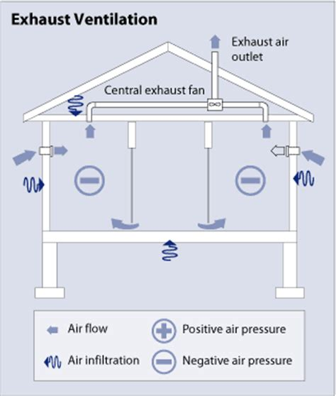 how do bathroom fans work types of ventilation systems