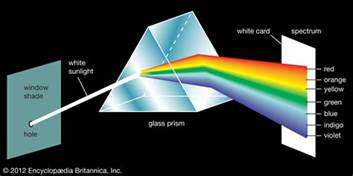 optics where does light go if it is in a glass prism and