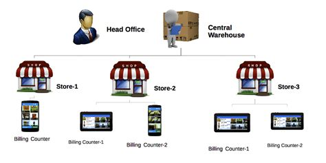 Pos Chain retail chain management effiasoft cloud erp and billing software app for retail small