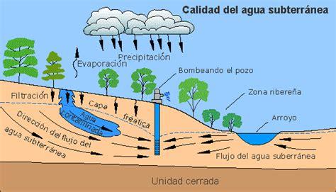 How To Detox From Sewage Inhilation by La Ciencia Agua Para Escuelas Flujo De Agua