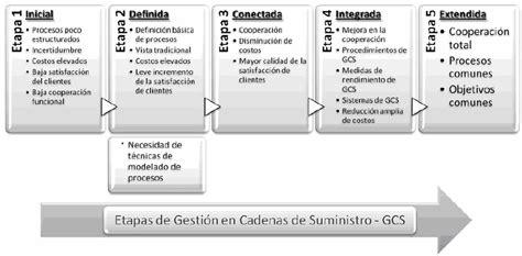 zara cadena de suministro pdf etapas de gesti 243 n de la cadena de suministro harmon 2003