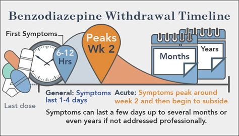 Ativan Detox Time by How Do Benzo Withdrawal Symptoms Last