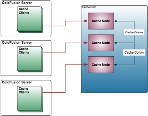 Intro To Couchbase Server For Coldfusion Clustered Nosql