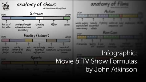 Tvs Credit Hr Formula Infographic And Tv Show Formulas By Atkinson Geektyrant