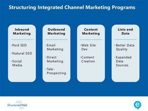 Marketing Classes by Channel Marketing Programs That Deliver Roi