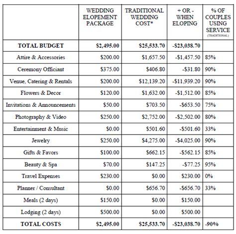 Wedding Checklist Cost by Wedding Costs Checklist Pertamini Co