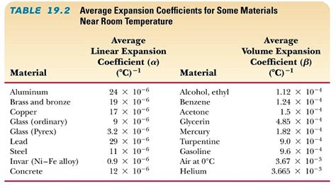 coefficient of thermal expansion table search results for 19 times table calendar 2015