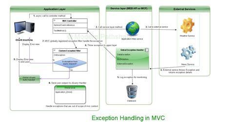 design application in net category asp net mvc