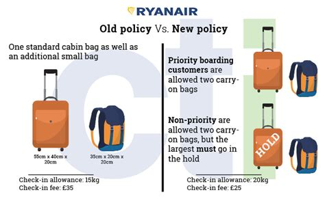2017 emirates baggage allowance for hand hold luggage cti everything you need to know about ryanair s new
