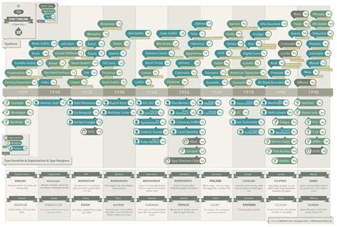 typography timeline the font timeline olagus