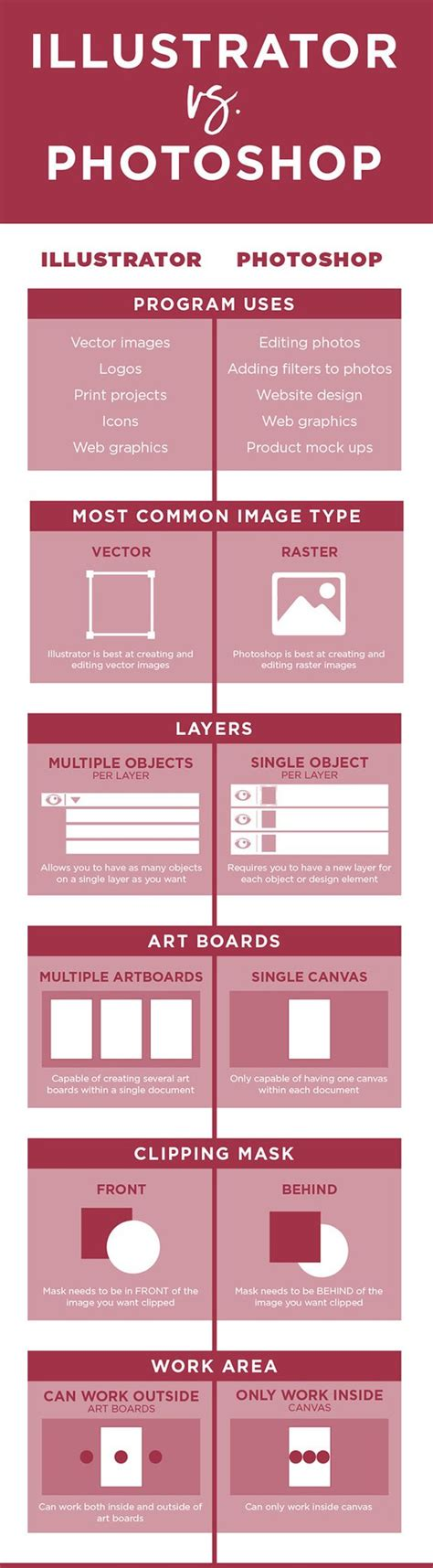 when to use adobe illustrator vs photoshop vs indesign photoshop vs illustrator when you should use which