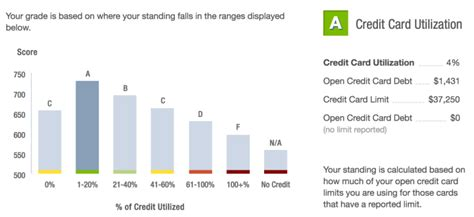 Letter Grades For Credit Score My Credit Score 7 Credit Cards And 400 000 Points Later