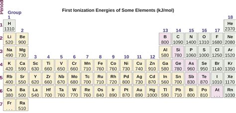 printable periodic table with ionization energy chart new ionization energy chart ionization energy chart