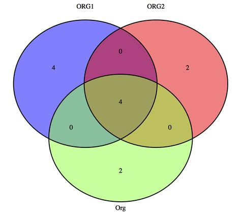 venn diagram r package how to assign name to every circle in a venn diagram us