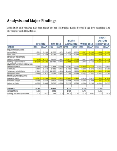 Gaap Vs Ifrs Research Paper by Buy Research Papers Cheap Major Differences Between Us Gaap And Ifrs Gattacathesis X