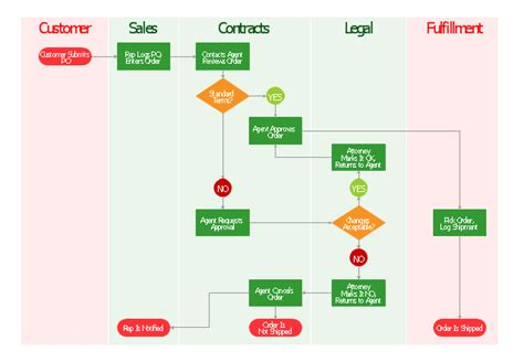 order process flow chart template shipping receiving forms design elements shipping