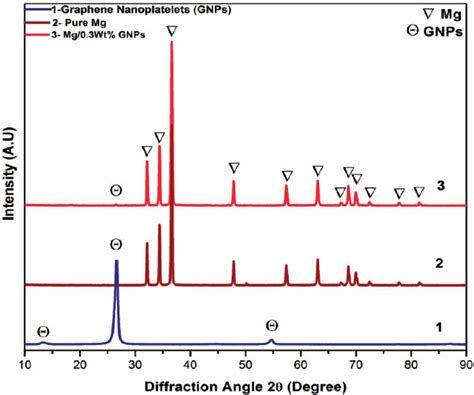 xrd pattern of magnesium oxide figure 4 xrd of pure magnesium gnps and m 0 3 wt gnp