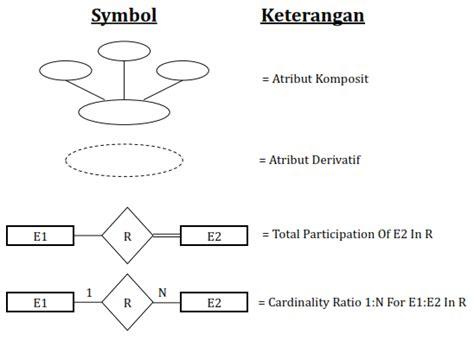 tahapan membuat erd membuat entity relationship diagram dengan best free