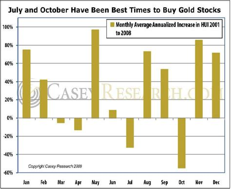 best time to buy gold gold prices gold prices when is the best time to buy gold