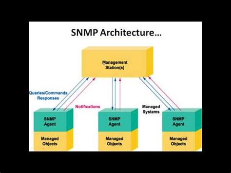 Introduction To Snmp Concepts Amp Principles Doovi