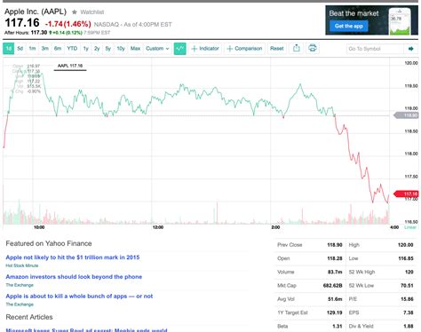 Aapl Stock Price News Apple Inc Wall Street Journal | aapl stock price news apple inc wall street journal