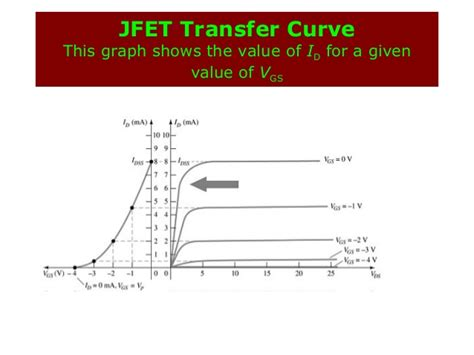 fet transistor graph fet transistor graph 28 images mos transistor current response vlsi design questions with