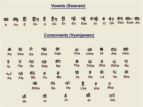 Malayalam Letter Writing the alphabet part one pronounciation pallikkudam