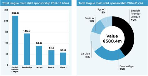 Top Mba Programs 2014 Europe by Top Five European Football Leagues Dominate The Shirt