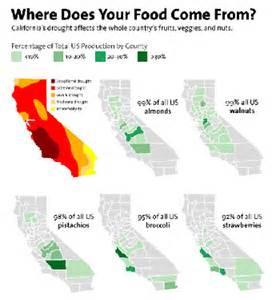 water news keep california farming