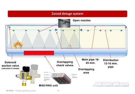 sensor for sprinkler system wiring diagram