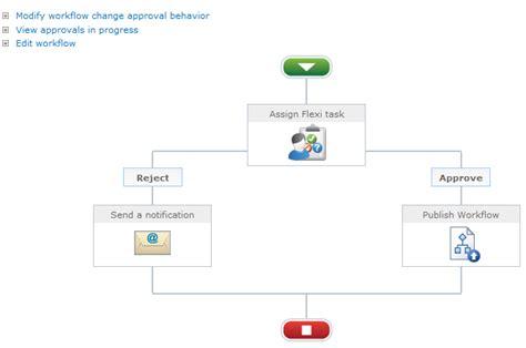 switch workflow workflow change approval