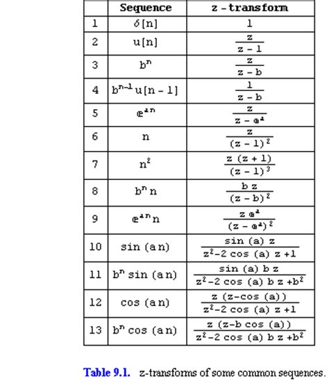 Z Transform Table by Introduction To The Z Transform