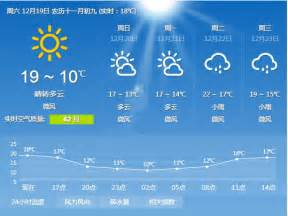 Weather In Today Guangzhou Weather Forecast Guangzhou Weather Today