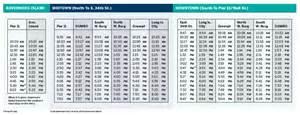 Ricerche correlate a ferry schedule east river