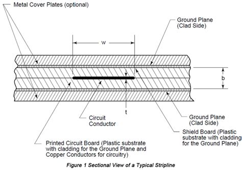 rf pcb layout design guidelines printed circuit board thickness tolerance circuit and