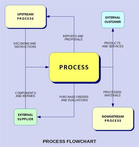 iso 9001 process flowchart iso 9001 process interaction pictures to pin on