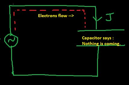 capacitor pass ac and block dc why why does a capacitor block dc but pass ac quora