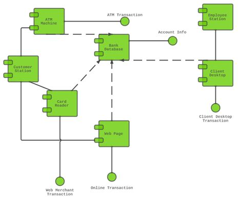 class diagram of atm system component diagram for atm system uml lucidchart