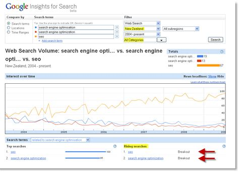 What Search For Most Popular Keywords Most Popular Keywords On Search Engines Pagetraffic Adanih