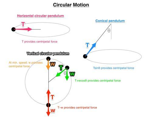 circular motion diagram circular motion definition u0026 best free
