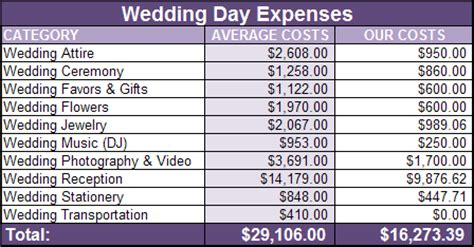 average wedding cost in mn 2016 7 wedding budget breakdown procedure template sle