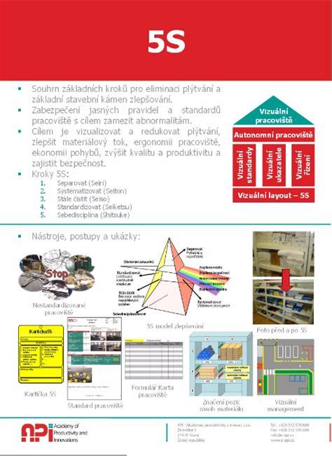 metodicke plakaty metody prumysloveho inzenyrstvi api