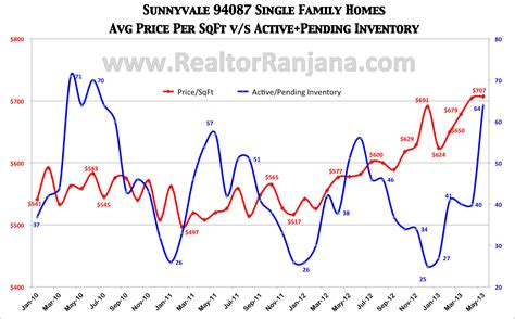 housing market trends sunnyvale 94087 real estate trends why now is the time to sell your home bay area