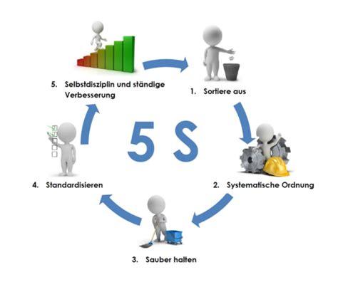5s methode werkstatt 5s methode arbeitsschutz rainer