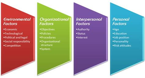 factors of 481 the purchase decision process images frompo