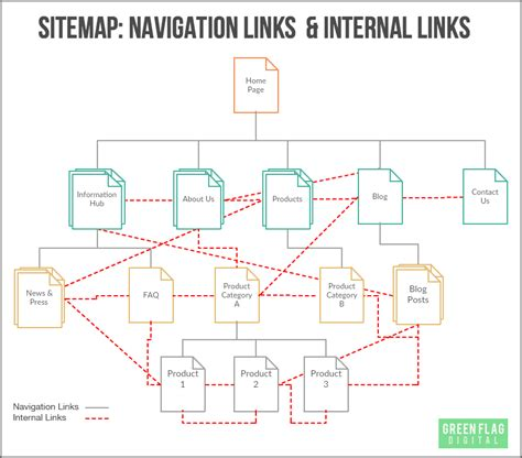 navigation diagram for website 5 ways to boost your ecommerce seo with links