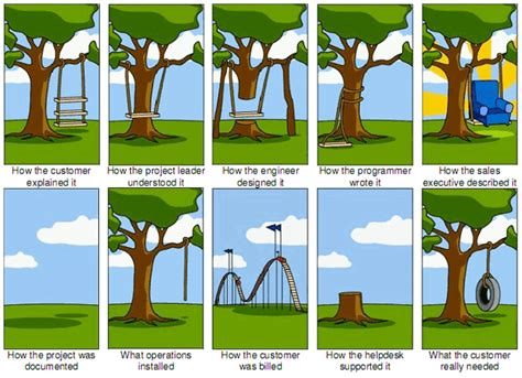 project management swing the project management tree swing cartoon past and present