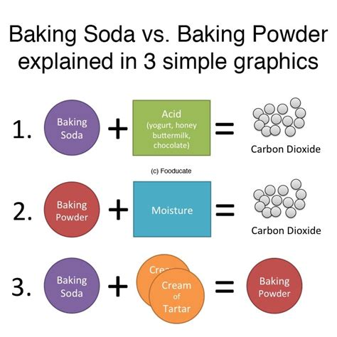 a simple explanation the difference between baking soda baking powder fooducate